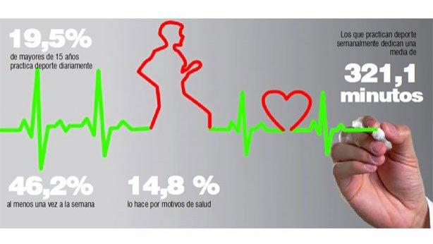 El deporte de alta intensidad se 'graba' en el corazón