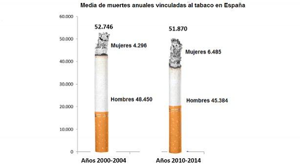 El tabaco mata a 51.870 españoles al año